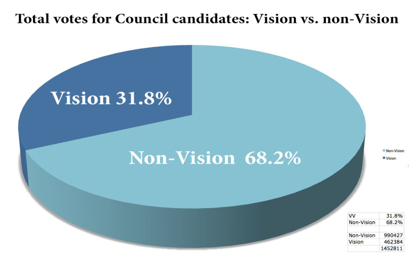 pie_chart_votes_vv_and_non_2014