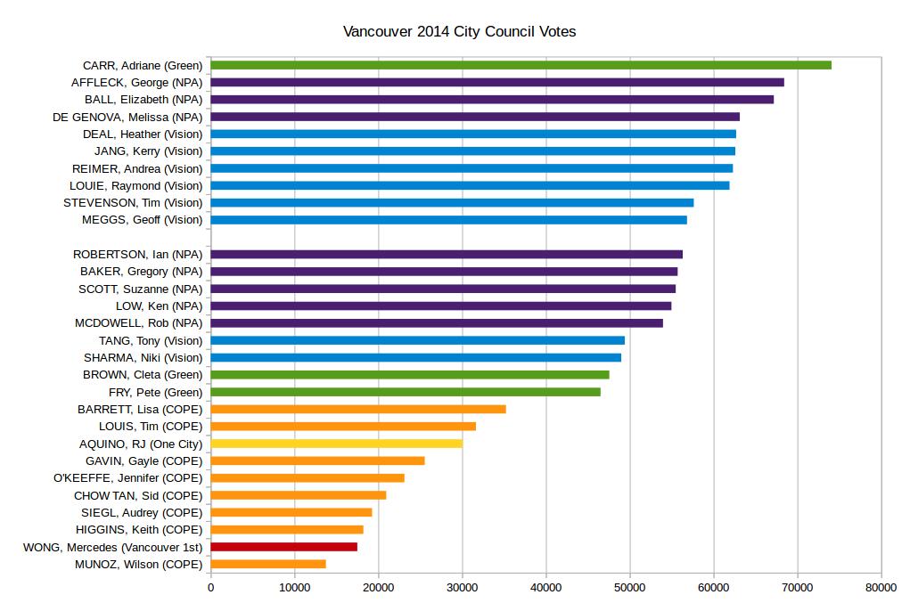 Graph courtesy canadianveggie.wordpress.com